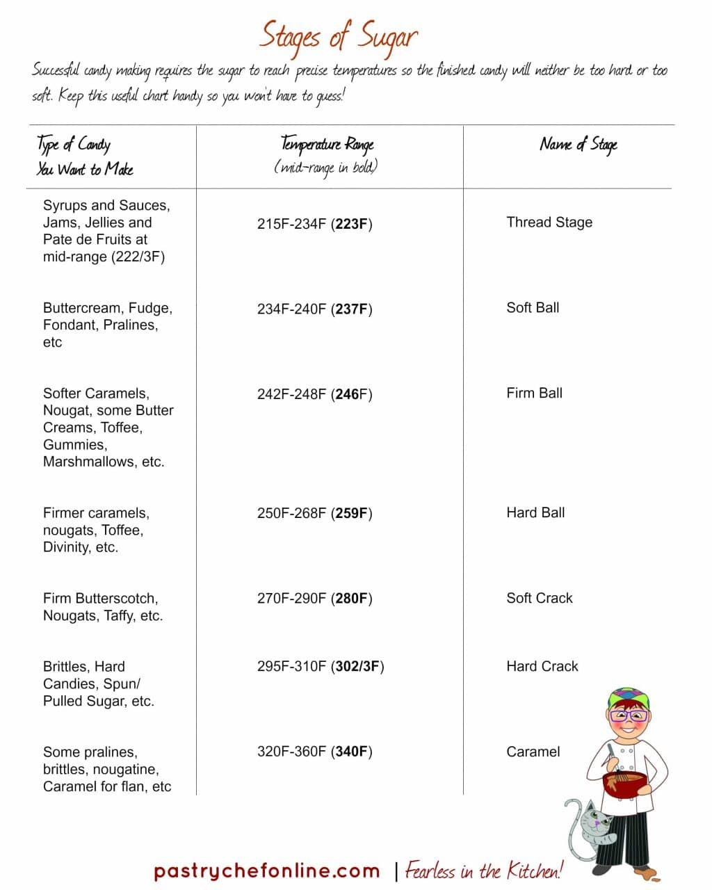 chart listing the stages of sugar